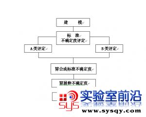 不确定度管理系统SOP